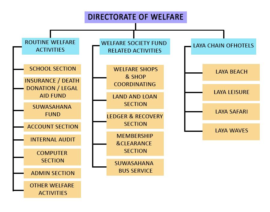 Directorate Of Welfare | Sri Lanka Army
